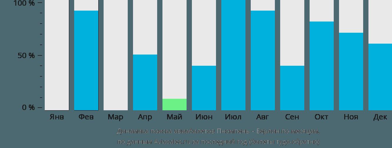 Динамика поиска авиабилетов из Пномпеня в Берлин по месяцам