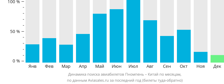 Динамика поиска авиабилетов из Пномпеня в Китай по месяцам