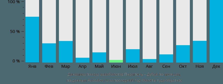 Динамика поиска авиабилетов из Пномпеня в Дубай по месяцам