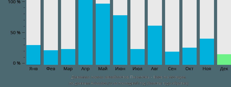Динамика поиска авиабилетов из Пномпеня в Киев по месяцам