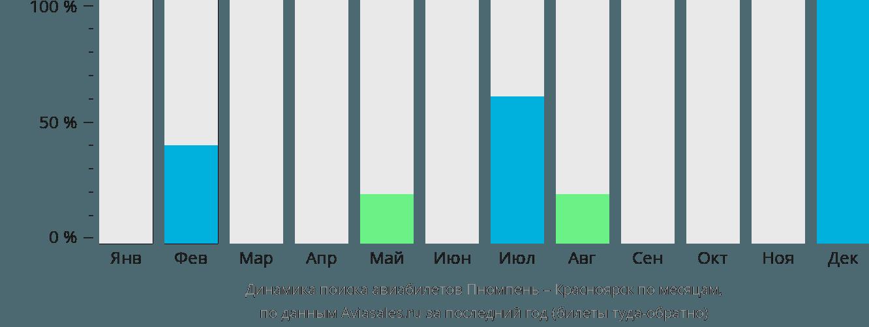 Динамика поиска авиабилетов из Пномпеня в Красноярск по месяцам