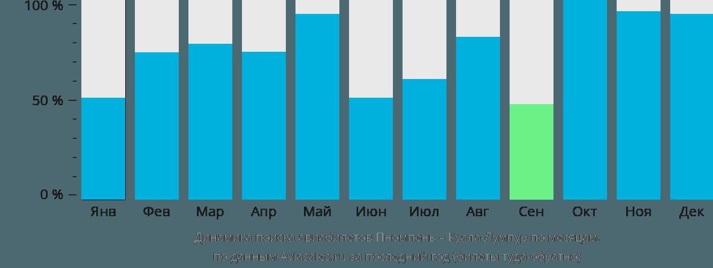 Динамика поиска авиабилетов из Пномпеня в Куала-Лумпур по месяцам