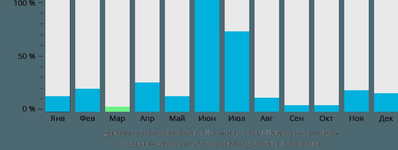 Динамика поиска авиабилетов из Пномпеня в Санкт-Петербург по месяцам
