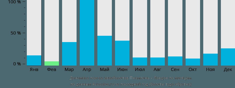 Динамика поиска авиабилетов из Пномпеня в Лондон по месяцам
