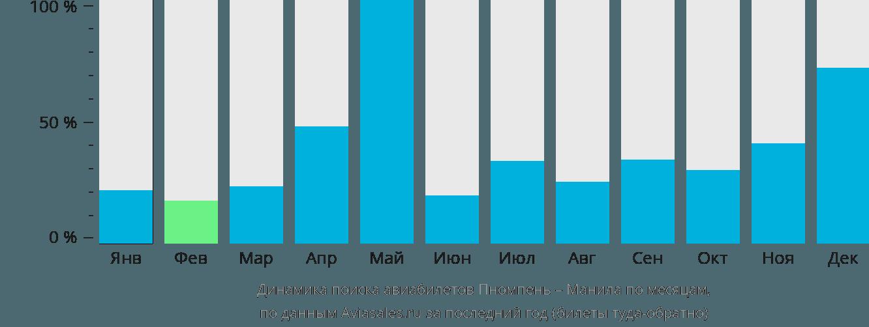 Динамика поиска авиабилетов из Пномпеня в Манилу по месяцам