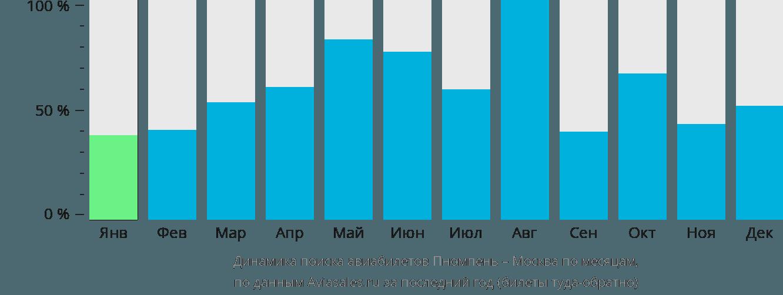 Динамика поиска авиабилетов из Пномпеня в Москву по месяцам