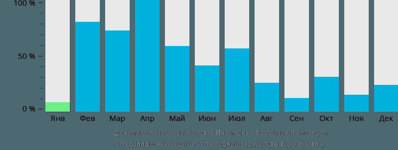 Динамика поиска авиабилетов из Пномпеня в Малайзию по месяцам