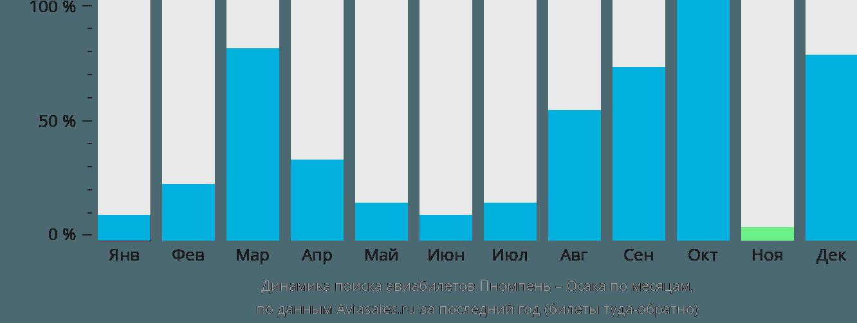 Динамика поиска авиабилетов из Пномпеня в Осаку по месяцам