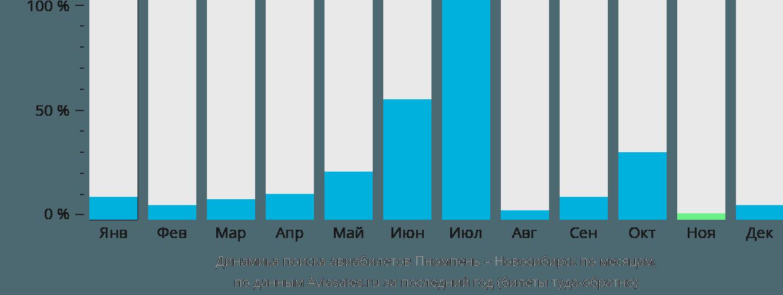 Динамика поиска авиабилетов из Пномпеня в Новосибирск по месяцам