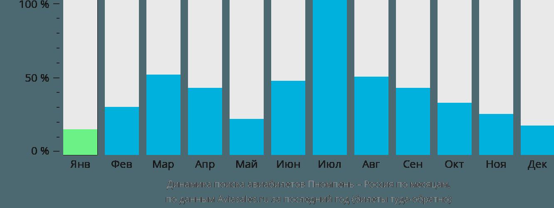 Динамика поиска авиабилетов из Пномпеня в Россию по месяцам