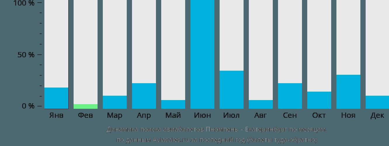 Динамика поиска авиабилетов из Пномпеня в Екатеринбург по месяцам