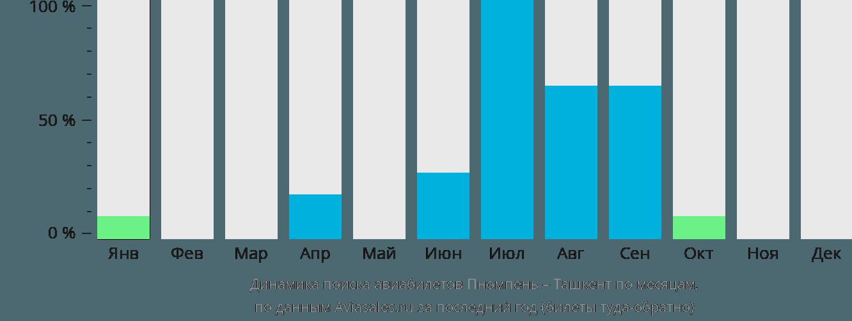 Динамика поиска авиабилетов из Пномпеня в Ташкент по месяцам