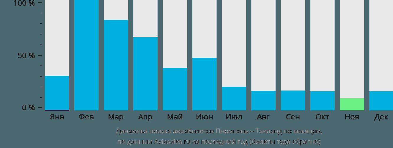 Динамика поиска авиабилетов из Пномпеня в Таиланд по месяцам