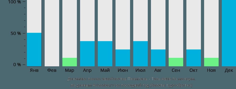 Динамика поиска авиабилетов из Пномпеня в Тель-Авив по месяцам