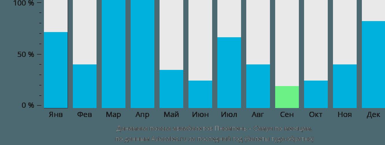 Динамика поиска авиабилетов из Пномпеня на Самуи по месяцам