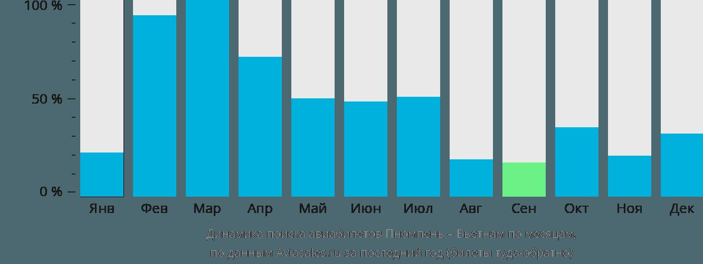 Динамика поиска авиабилетов из Пномпеня в Вьетнам по месяцам