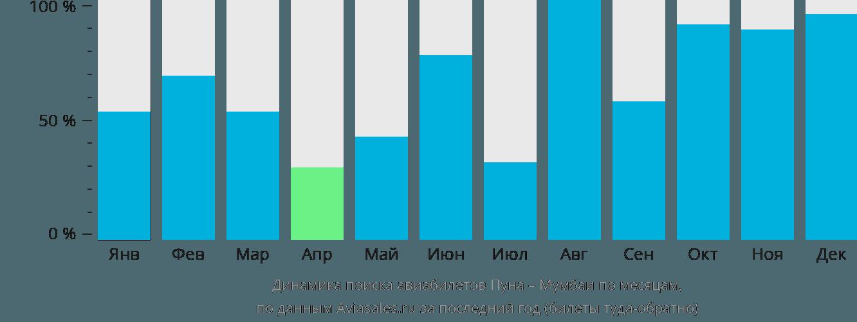Динамика поиска авиабилетов из Пуны в Мумбаи по месяцам