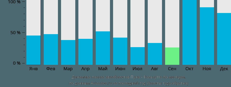 Динамика поиска авиабилетов из Пуны в Калькутту по месяцам