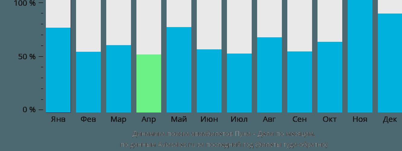 Динамика поиска авиабилетов из Пуны в Дели по месяцам