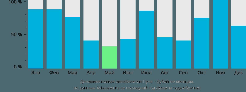 Динамика поиска авиабилетов из Пуны в Дубай по месяцам