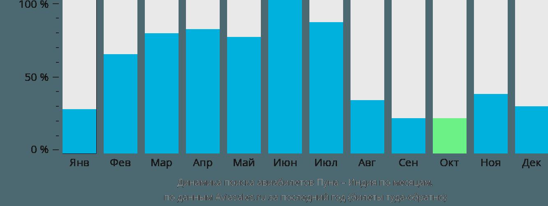Динамика поиска авиабилетов из Пуны в Индию по месяцам