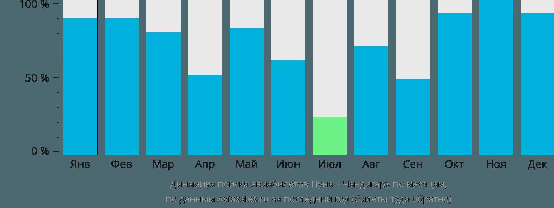 Динамика поиска авиабилетов из Пуны в Чандигарх по месяцам
