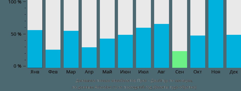 Динамика поиска авиабилетов из Пуны в Джайпур по месяцам