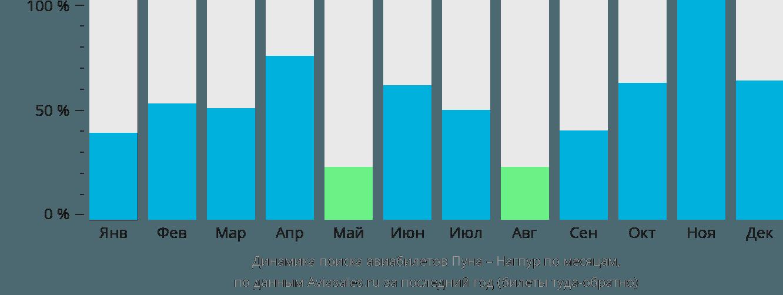 Динамика поиска авиабилетов из Пуны в Нагпур по месяцам