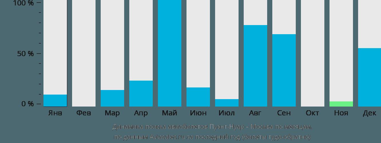 Динамика поиска авиабилетов из Пуэнт-Нуара в Москву по месяцам