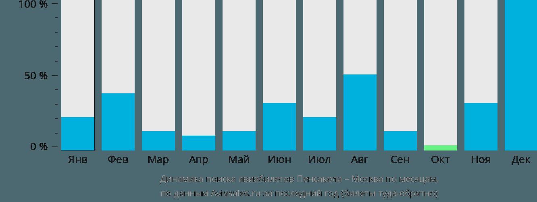 Динамика поиска авиабилетов из Пенсаколы в Москву по месяцам
