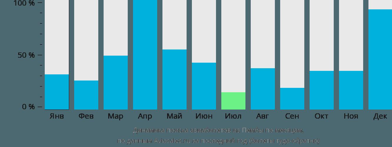 Динамика поиска авиабилетов из Пембы по месяцам