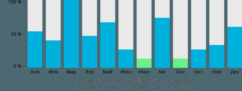 Динамика поиска авиабилетов из Пембы в Мапуту по месяцам