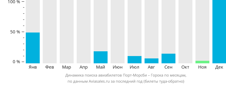 Динамика поиска авиабилетов из Порта-Морсби в Гороку по месяцам