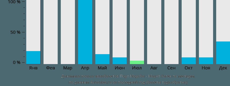 Динамика поиска авиабилетов из Порта-Морсби в Маунт-Хаген по месяцам