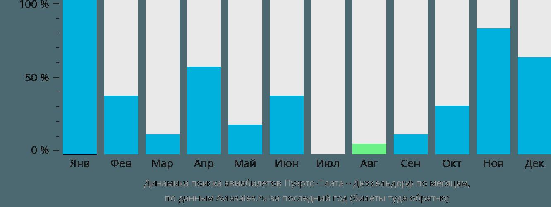 Динамика поиска авиабилетов из Пуэрто-Платы в Дюссельдорф по месяцам