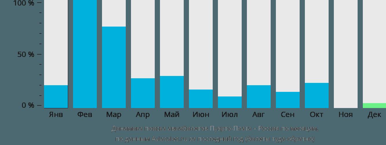 Динамика поиска авиабилетов из Пуэрто-Платы в Россию по месяцам