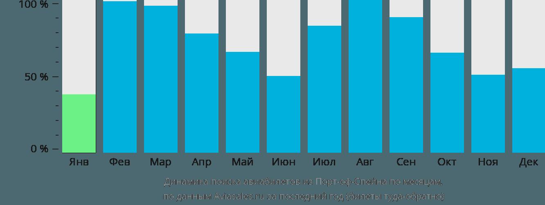 Динамика поиска авиабилетов из Порт-оф-Спейна по месяцам
