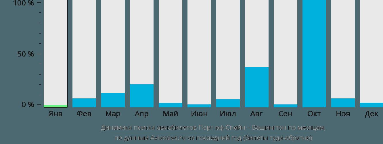 Динамика поиска авиабилетов из Порт-оф-Спейна в Вашингтон по месяцам