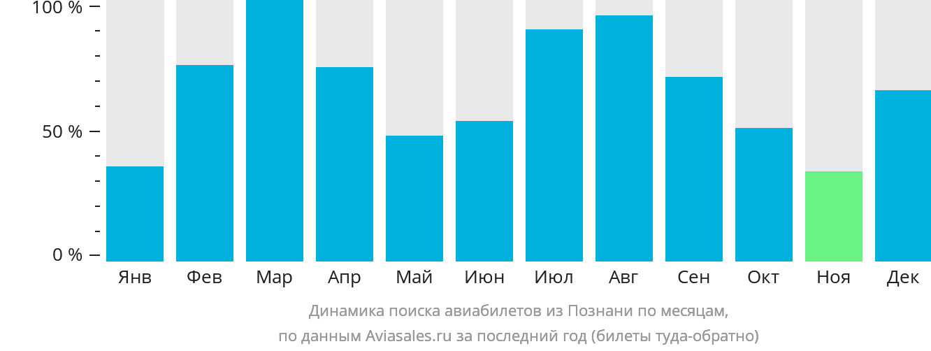 Динамика поиска авиабилетов из Познани по месяцам