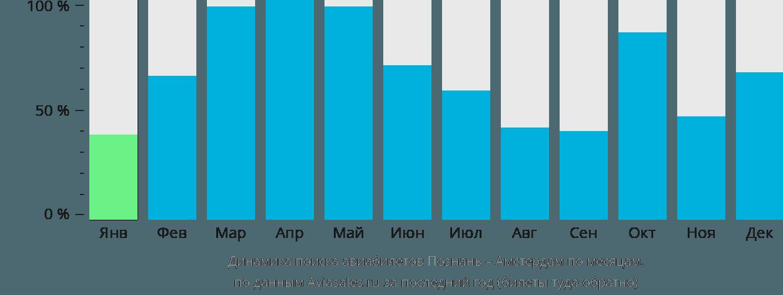 Динамика поиска авиабилетов из Познани в Амстердам по месяцам