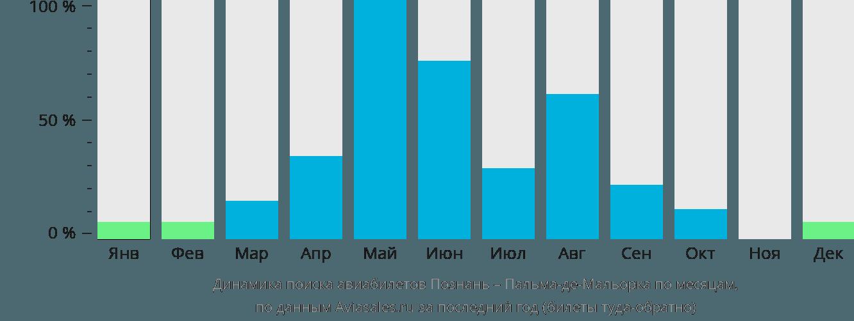 Динамика поиска авиабилетов из Познани в Пальма-де-Мальорку по месяцам