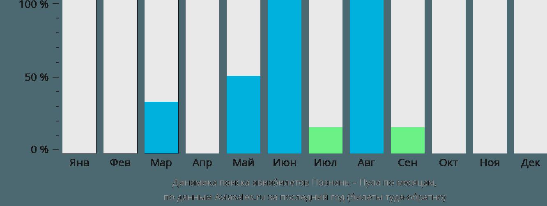Динамика поиска авиабилетов из Познани в Пулу по месяцам
