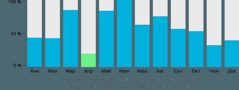 Динамика поиска авиабилетов из Петропавловска в Казахстан по месяцам