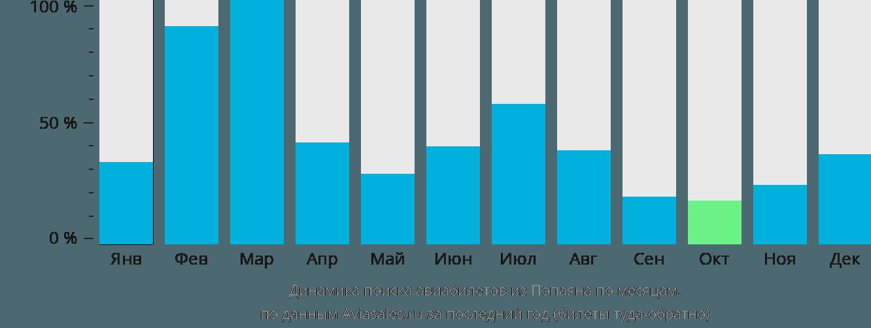 Динамика поиска авиабилетов из Попаяна по месяцам