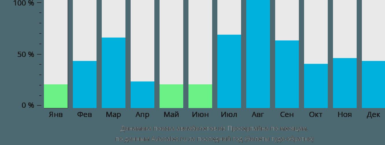 Динамика поиска авиабилетов из Просерпайна по месяцам
