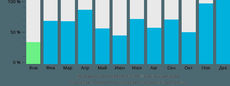 Динамика поиска авиабилетов из Папеэте по месяцам