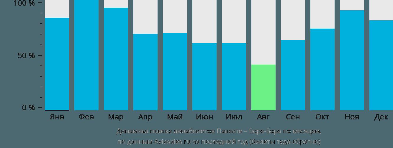 Динамика поиска авиабилетов из Папеэте в Бора-Бора по месяцам