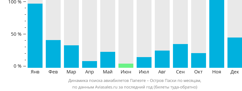 Динамика поиска авиабилетов из Папеэте на Остров Пасхи по месяцам
