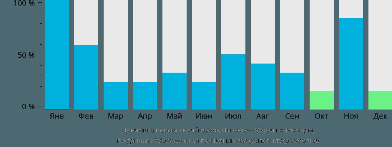 Динамика поиска авиабилетов из Папеэте в Муреа по месяцам