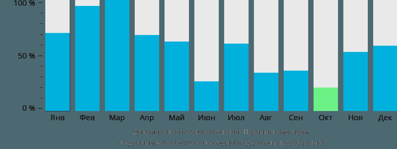 Динамика поиска авиабилетов из Параны по месяцам